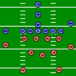 The positions in American football. The offens...
